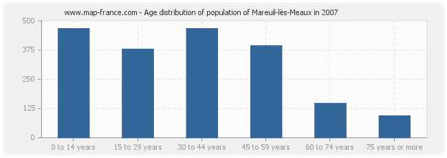 Age distribution of population of Mareuil-lès-Meaux in 2007