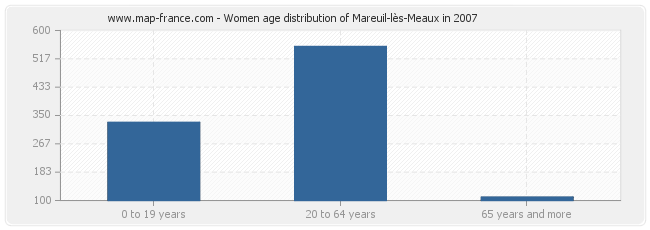 Women age distribution of Mareuil-lès-Meaux in 2007