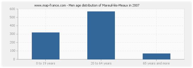 Men age distribution of Mareuil-lès-Meaux in 2007