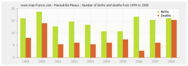 Mareuil-lès-Meaux : Number of births and deaths from 1999 to 2008