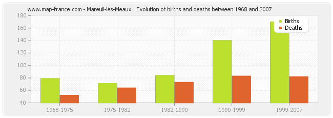 Mareuil-lès-Meaux : Evolution of births and deaths between 1968 and 2007