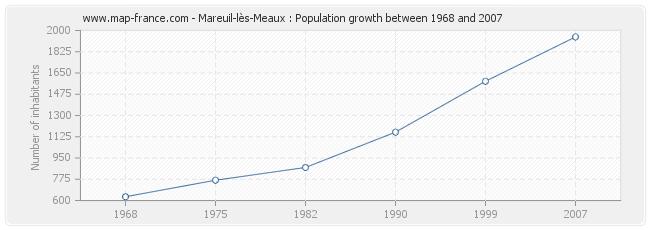 Population Mareuil-lès-Meaux