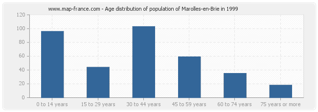 Age distribution of population of Marolles-en-Brie in 1999