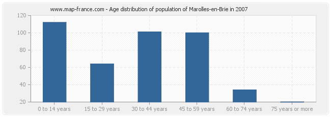Age distribution of population of Marolles-en-Brie in 2007