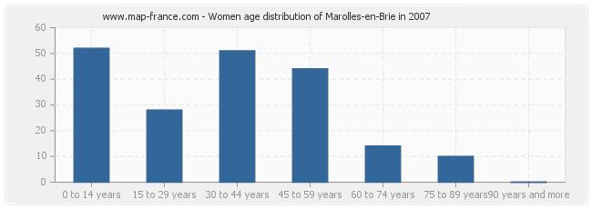 Women age distribution of Marolles-en-Brie in 2007