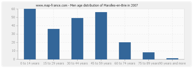 Men age distribution of Marolles-en-Brie in 2007