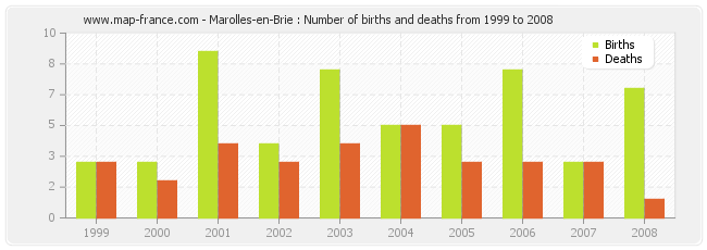 Marolles-en-Brie : Number of births and deaths from 1999 to 2008