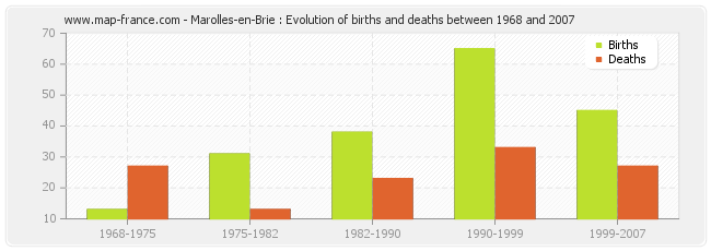 Marolles-en-Brie : Evolution of births and deaths between 1968 and 2007