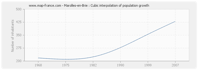 Marolles-en-Brie : Cubic interpolation of population growth