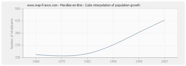 Marolles-en-Brie : Cubic interpolation of population growth