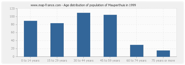 Age distribution of population of Mauperthuis in 1999