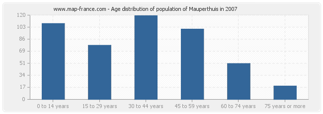 Age distribution of population of Mauperthuis in 2007