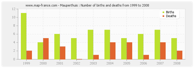 Mauperthuis : Number of births and deaths from 1999 to 2008