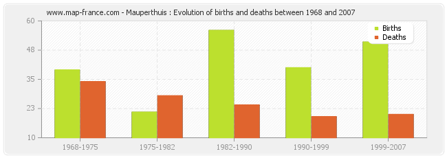 Mauperthuis : Evolution of births and deaths between 1968 and 2007