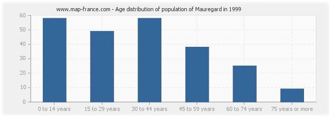 Age distribution of population of Mauregard in 1999