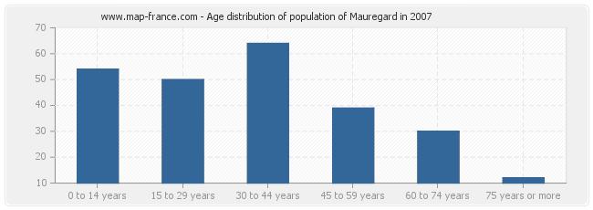 Age distribution of population of Mauregard in 2007