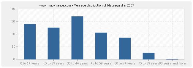 Men age distribution of Mauregard in 2007