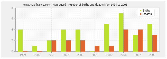 Mauregard : Number of births and deaths from 1999 to 2008