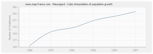 Mauregard : Cubic interpolation of population growth
