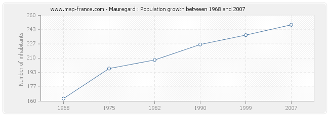 Population Mauregard