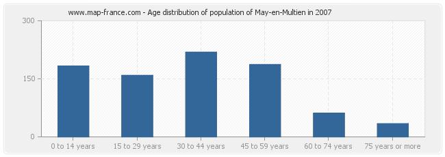 Age distribution of population of May-en-Multien in 2007