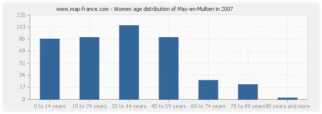 Women age distribution of May-en-Multien in 2007