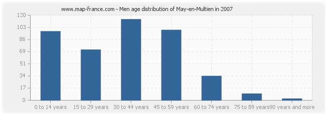 Men age distribution of May-en-Multien in 2007