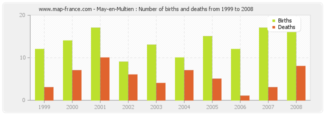 May-en-Multien : Number of births and deaths from 1999 to 2008
