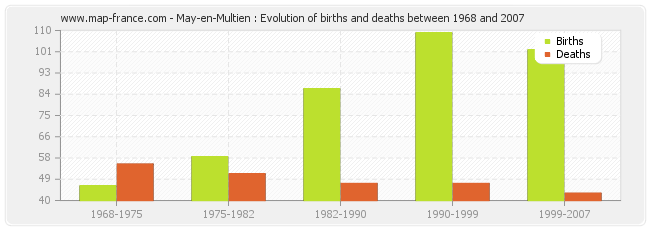 May-en-Multien : Evolution of births and deaths between 1968 and 2007