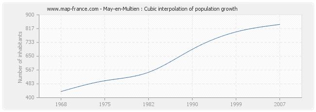 May-en-Multien : Cubic interpolation of population growth