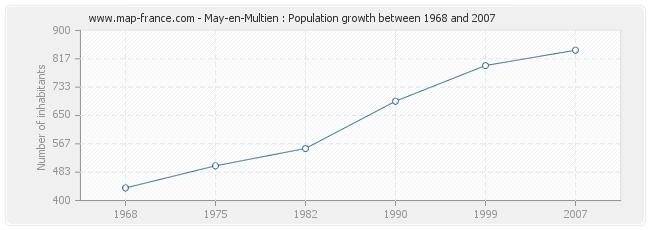 Population May-en-Multien