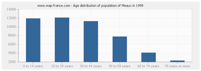 Age distribution of population of Meaux in 1999