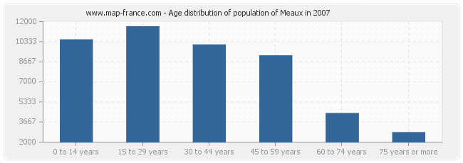 Age distribution of population of Meaux in 2007