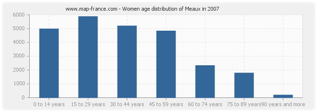 Women age distribution of Meaux in 2007