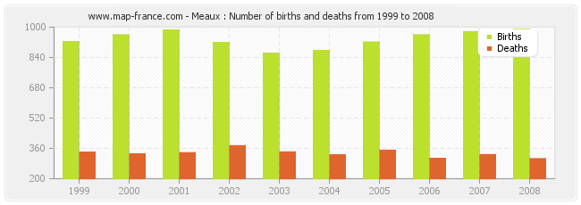 Meaux : Number of births and deaths from 1999 to 2008
