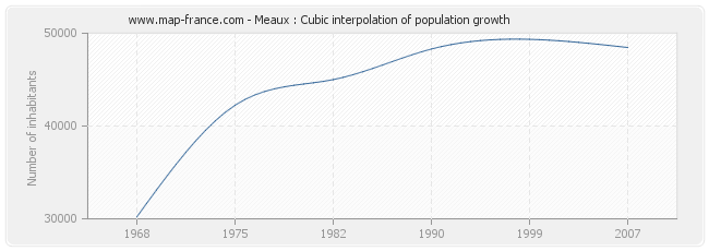 Meaux : Cubic interpolation of population growth