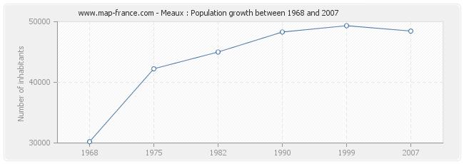 Population Meaux
