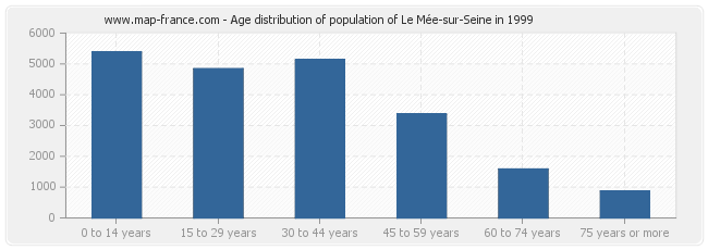 Age distribution of population of Le Mée-sur-Seine in 1999