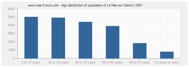 Age distribution of population of Le Mée-sur-Seine in 2007