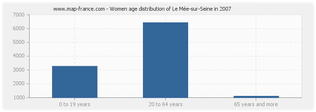 Women age distribution of Le Mée-sur-Seine in 2007