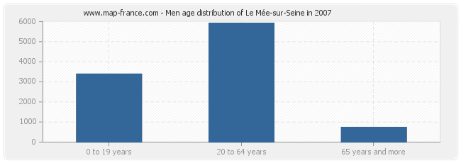 Men age distribution of Le Mée-sur-Seine in 2007