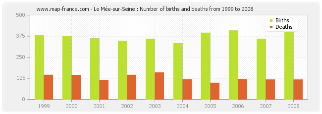 Le Mée-sur-Seine : Number of births and deaths from 1999 to 2008