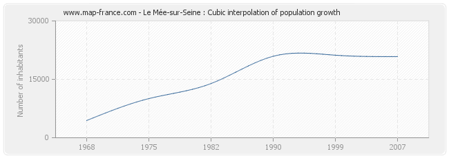 Le Mée-sur-Seine : Cubic interpolation of population growth