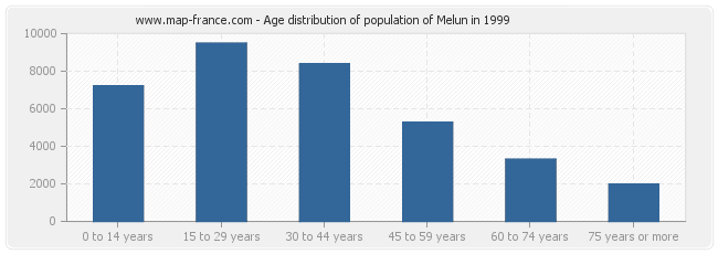 Age distribution of population of Melun in 1999