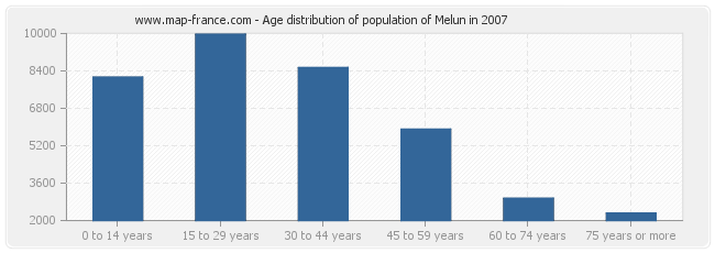 Age distribution of population of Melun in 2007
