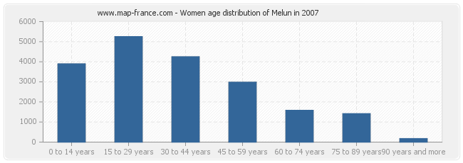 Women age distribution of Melun in 2007
