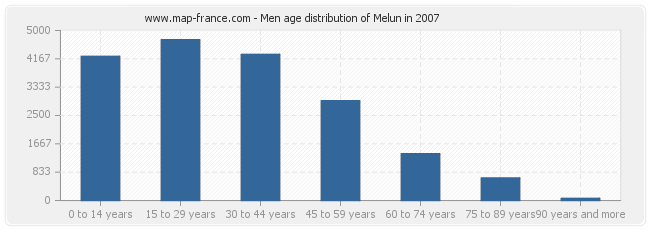 Men age distribution of Melun in 2007