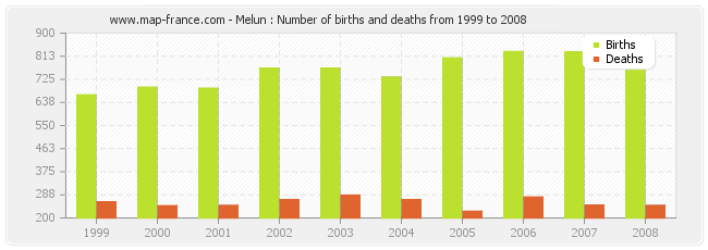 Melun : Number of births and deaths from 1999 to 2008
