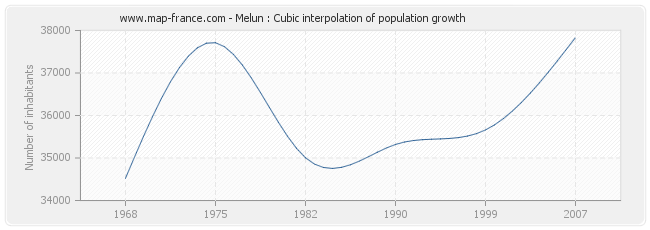Melun : Cubic interpolation of population growth