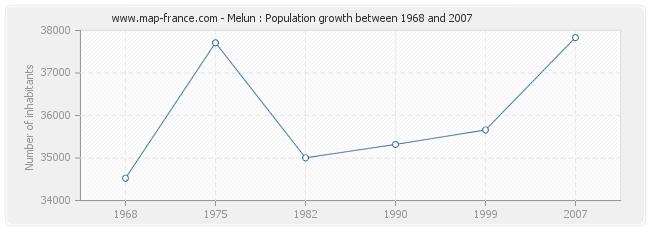 Population Melun